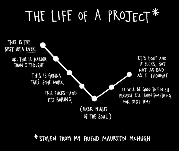 life-of-a-project